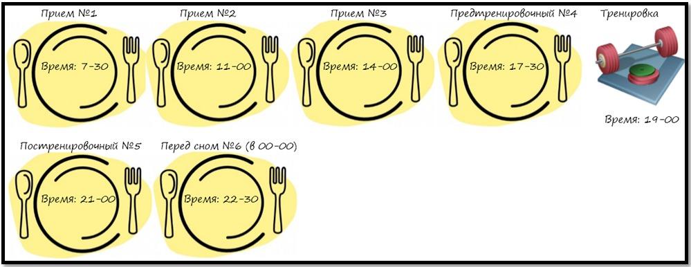 В какое время и как часто надо питаться при силовых нагрузках